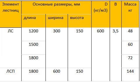 Лестничная ступень D 600, 1800x300x150мм, бетон